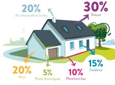 Déperdition chaleur maison - Isolation à Saint-Etienne